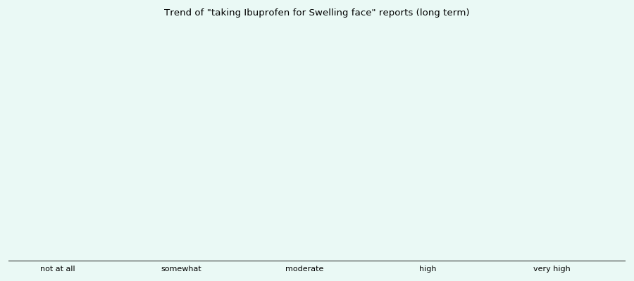 Does Ibuprofen work for your Swelling face (long term)?