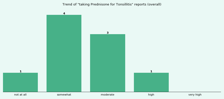 Does Prednisone work for your Tonsillitis (overall)?