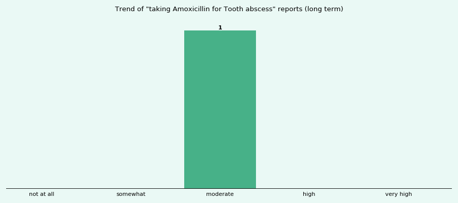Does Amoxicillin work for your Tooth abscess (long term)?