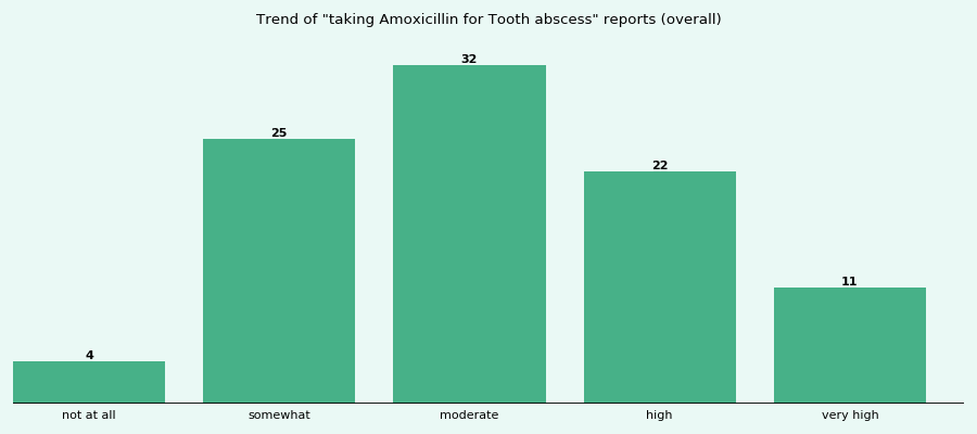 Does Amoxicillin work for your Tooth abscess (overall)?