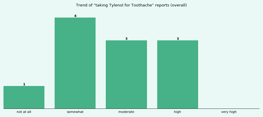 Does Tylenol work for your Toothache (overall)?