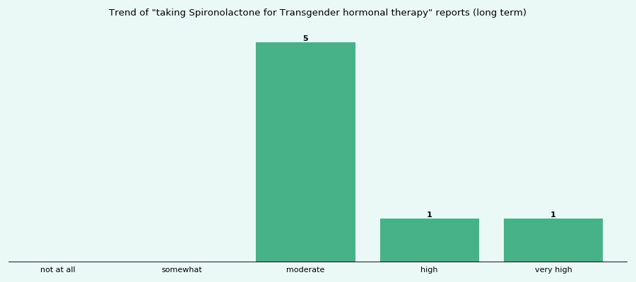 Does Spironolactone work for your Transgender hormonal therapy (long term)?