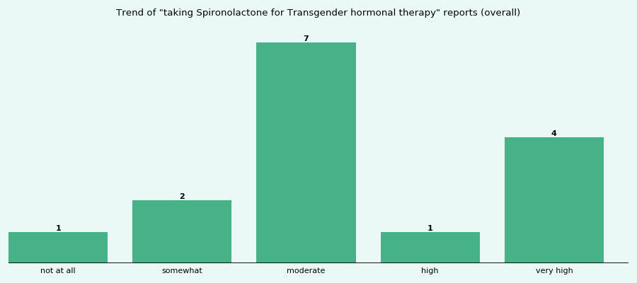 Does Spironolactone work for your Transgender hormonal therapy (overall)?