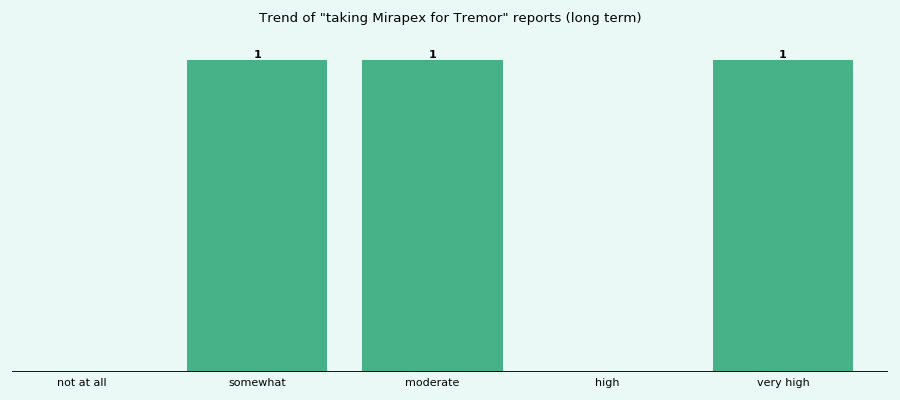 How effective is Mirapex for Tremor (by duration, gender ...
