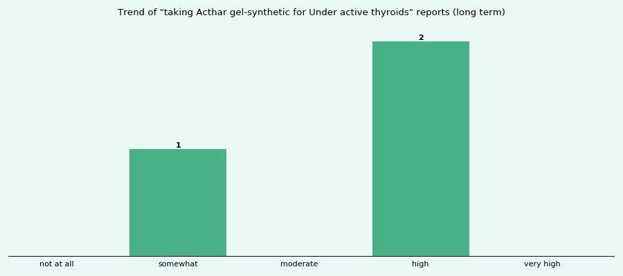 Does Acthar gel-synthetic work for your Under active thyroids (long term)?