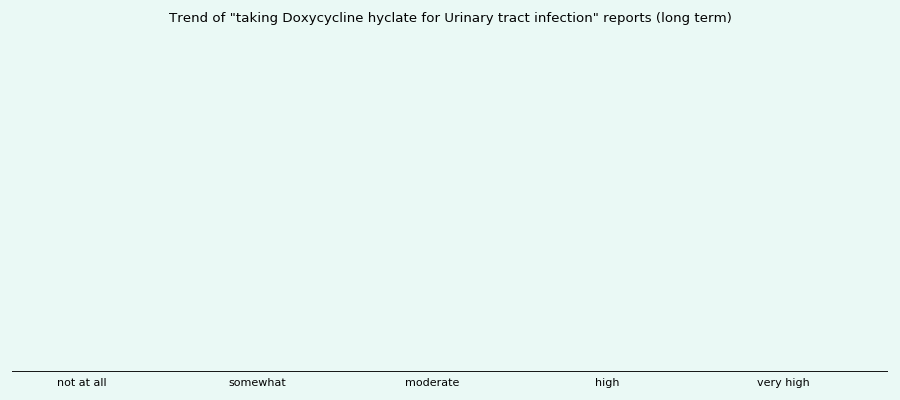 Does Doxycycline hyclate work for your Urinary tract infection (long term)?