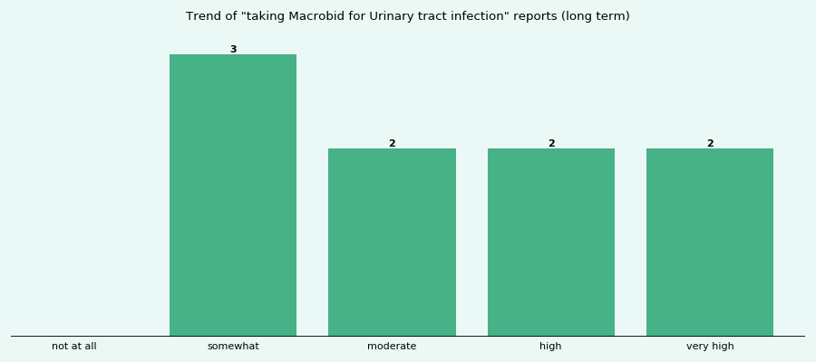 Does Macrobid work for your Urinary tract infection (long term)?