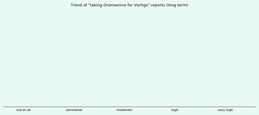 Does Dramamine work for your Vertigo (long term)?
