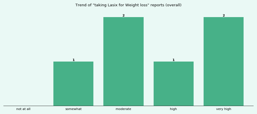Does Lasix work for your Weight loss (overall)?