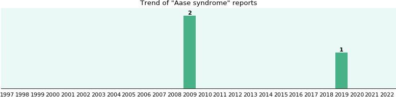 Aase syndrome: 2 reports from FDA and social media.