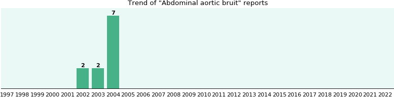 Abdominal aortic bruit: 11 reports from FDA and social media.