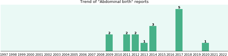 Abdominal birth: 10 reports from FDA and social media.