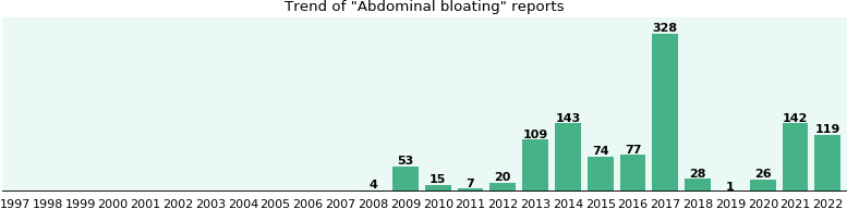 Abdominal bloating: 708 reports from FDA and social media.