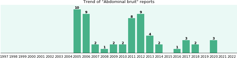 Abdominal bruit: 51 reports from FDA and social media.