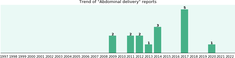 Abdominal delivery: 10 reports from FDA and social media.