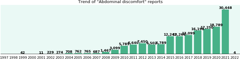 Abdominal discomfort: 91,086 reports.
