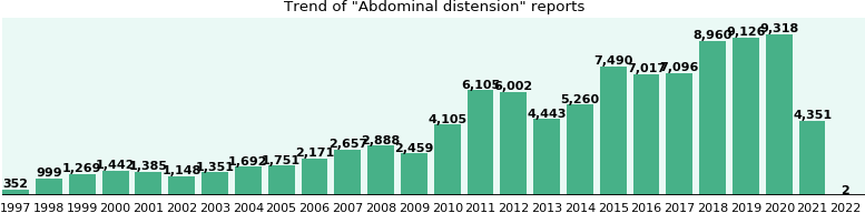 Abdominal distension: 63,645 reports from FDA and social media.