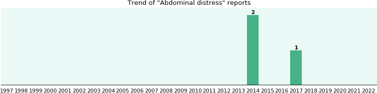 Abdominal distress: 2 reports from FDA and social media.