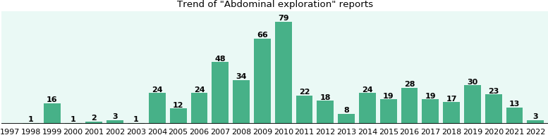 Abdominal exploration: 433 reports from FDA and social media.