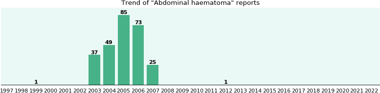 Abdominal haematoma: 271 reports from FDA and social media.
