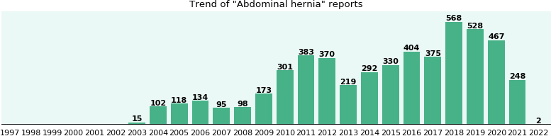 Abdominal hernia: 3,142 reports from FDA and social media.