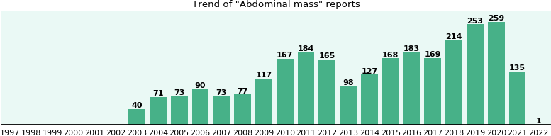 Abdominal mass: 1,670 reports from FDA and social media.