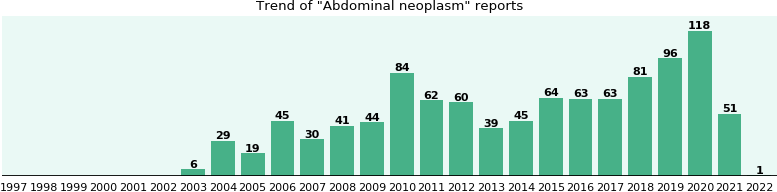 Abdominal neoplasm: 641 reports from FDA and social media.