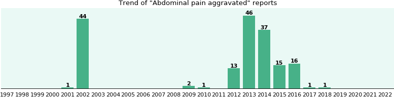 Abdominal pain aggravated: 174 reports from FDA and social media.