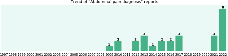 Abdominal pain diagnosis: 14 reports from FDA and social media.