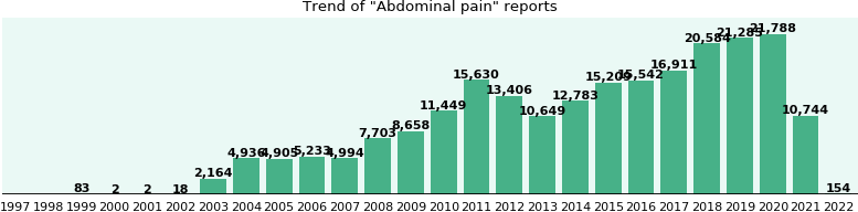 Abdominal pain: 165,075 reports.