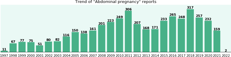 Abdominal pregnancy: 3,091 reports from FDA and social media.