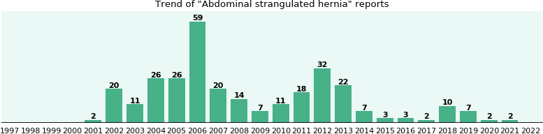 Abdominal strangulated hernia: 281 reports from FDA and social media.