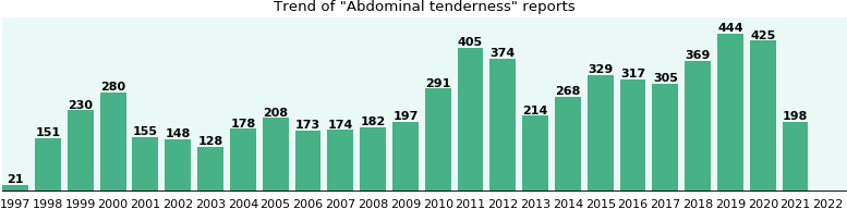 Abdominal tenderness: 4,989 reports.