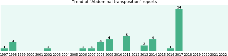 Abdominal transposition: 26 reports from FDA and social media.