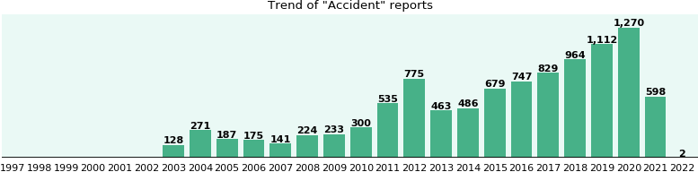 Accident: 5,343 reports from FDA and social media.
