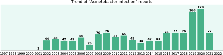 Acinetobacter infection: 726 reports from FDA and social media.