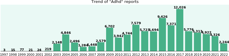 Adhd: 81,785 reports from FDA and social media.