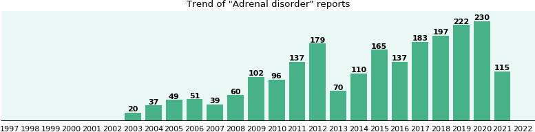 Adrenal disorder: 1,297 reports from FDA and social media.
