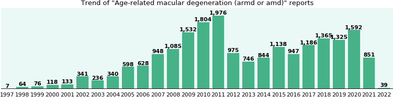 Age-related macular degeneration (armd or amd): 16,722 reports from FDA and social media.