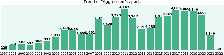 Aggression: 46,395 reports from FDA and social media.