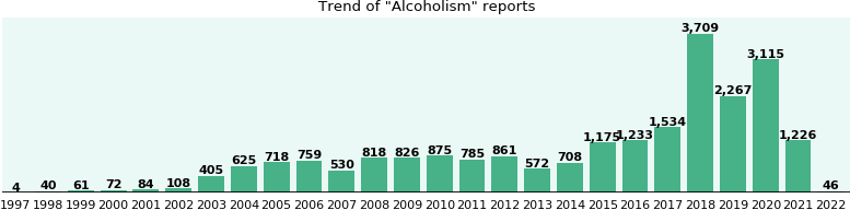 Alcoholism: 11,482 reports from FDA and social media.