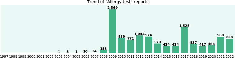 Allergy test: 9,165 reports from FDA and social media.