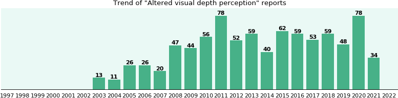 Altered visual depth perception: 608 reports from FDA and social media.