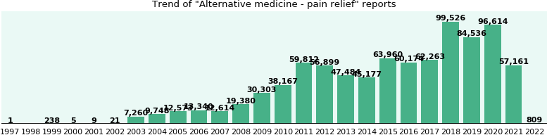 Alternative medicine - pain relief: 494,244 reports from FDA and social media.