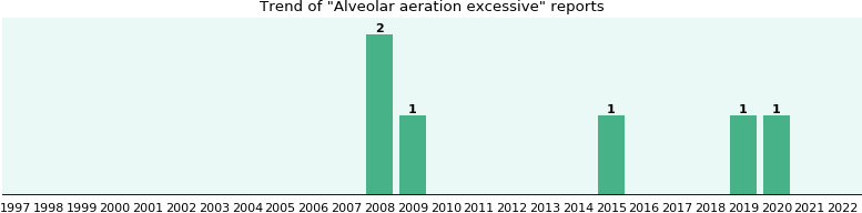 Alveolar aeration excessive: 4 reports from FDA and social media.