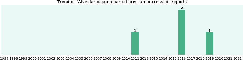 Alveolar oxygen partial pressure increased: 3 reports from FDA and social media.