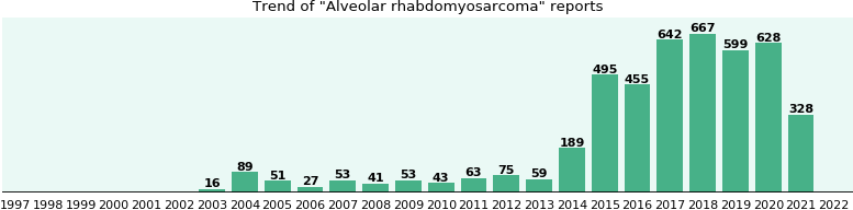 Alveolar rhabdomyosarcoma: 1,884 reports from FDA and social media.