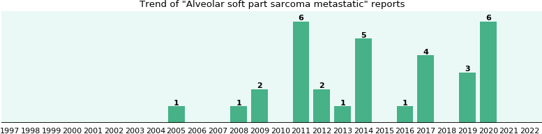 Alveolar soft part sarcoma metastatic: 23 reports from FDA and social media.