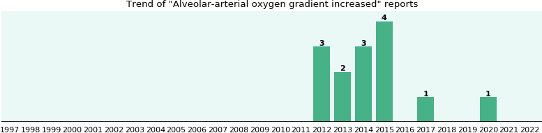 Alveolar-arterial oxygen gradient increased: 13 reports from FDA and social media.