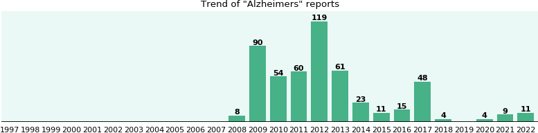 Alzheimers: 461 reports from FDA and social media.